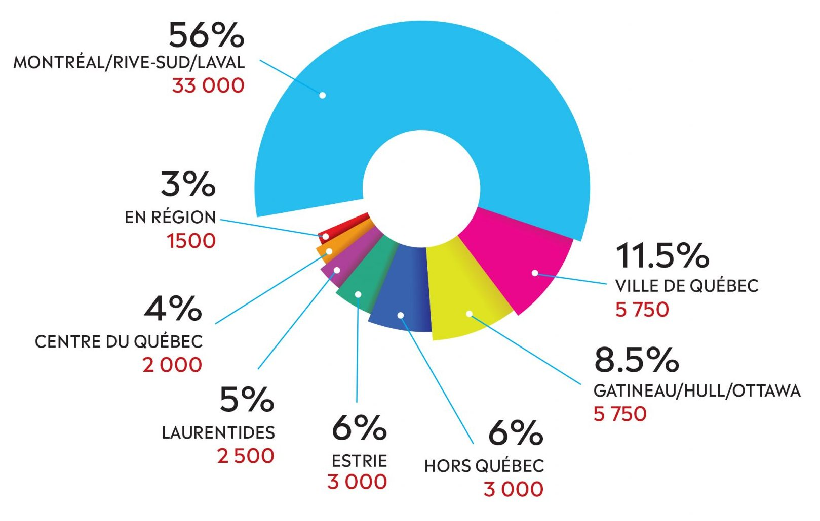 La diversité de nos points de distribution